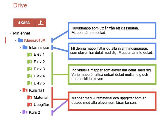 Drive mappstruktur