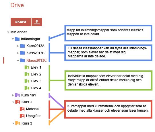 Drive mappstruktur 2